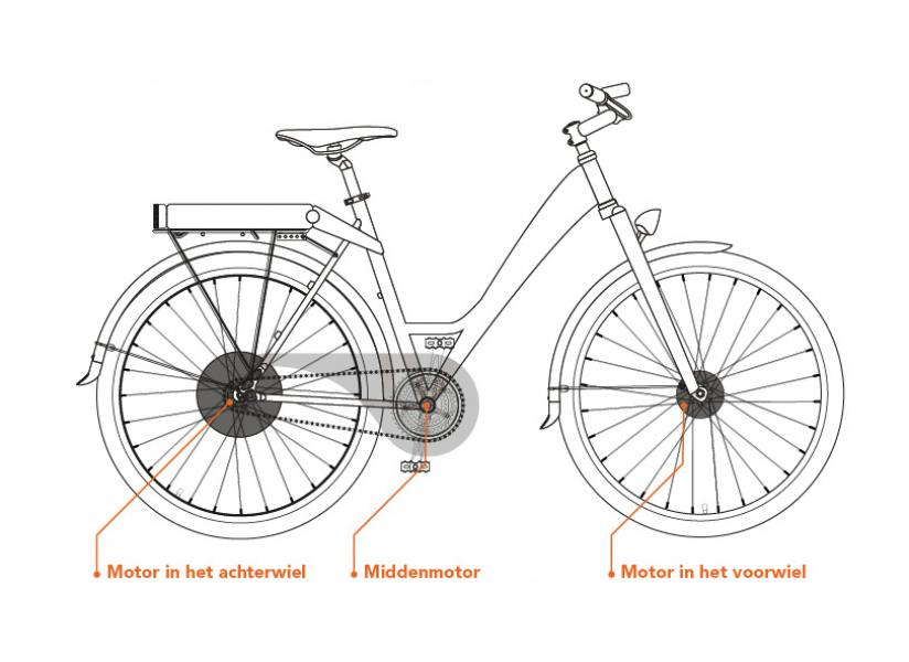 Wat is het verschil tussen een e-bike en elektrische fiets?
